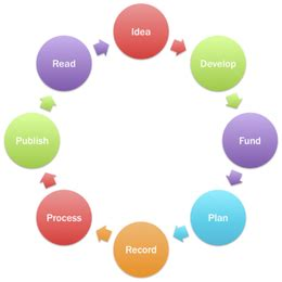 Design of action research proposal